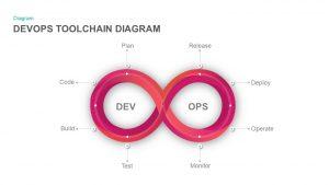 DevOps Toolchain Diagram PowerPoint Template and Keynote Slide