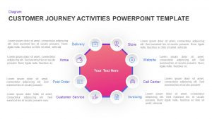 Customer Journey Activities Template for PowerPoint & Keynote