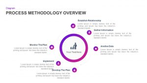 Process Methodology Overview PowerPoint Diagram